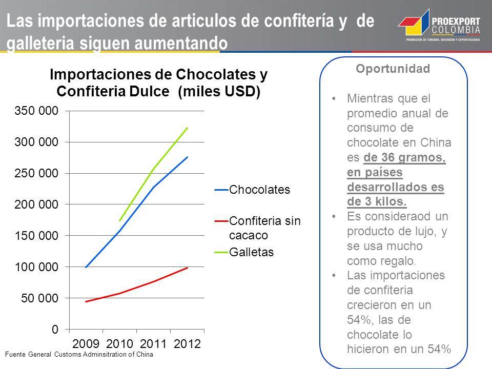 Las importaciones de articulos de confitería y de galleteria siguen aumentando Oportunidad Mientras que el promedio anual de consumo de chocolate en C