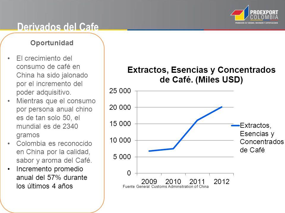 Derivados del Cafe Oportunidad El crecimiento del consumo de café en China ha sido jalonado por el incremento del poder adquisitivo. Mientras que el c