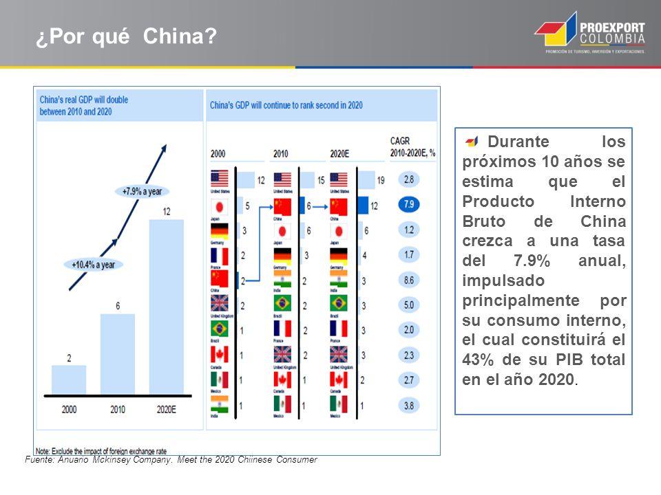 ¿Por qué China? Durante los próximos 10 años se estima que el Producto Interno Bruto de China crezca a una tasa del 7.9% anual, impulsado principalmen