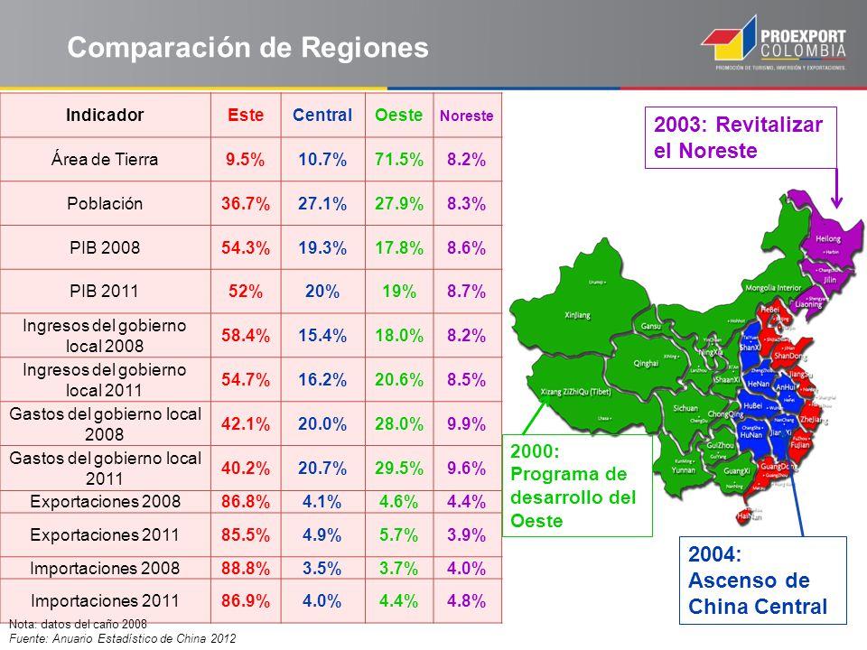 IndicadorEsteCentralOeste Noreste Área de Tierra9.5%10.7%71.5%8.2% Población36.7%27.1%27.9%8.3% PIB 200854.3%19.3%17.8%8.6% PIB 201152%20%19%8.7% Ingr
