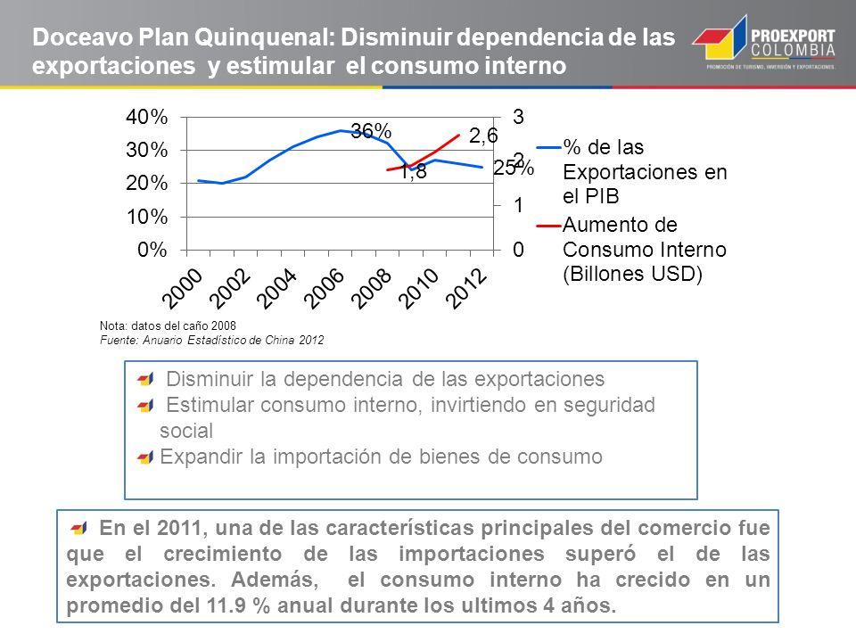 Doceavo Plan Quinquenal: Disminuir dependencia de las exportaciones y estimular el consumo interno En el 2011, una de las características principales