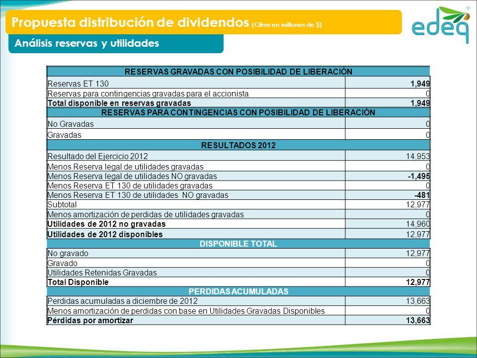 RESERVAS GRAVADAS CON POSIBILIDAD DE LIBERACIÓN Reservas ET 1301,949 Reservas para contingencias gravadas para el accionista0 Total disponible en rese