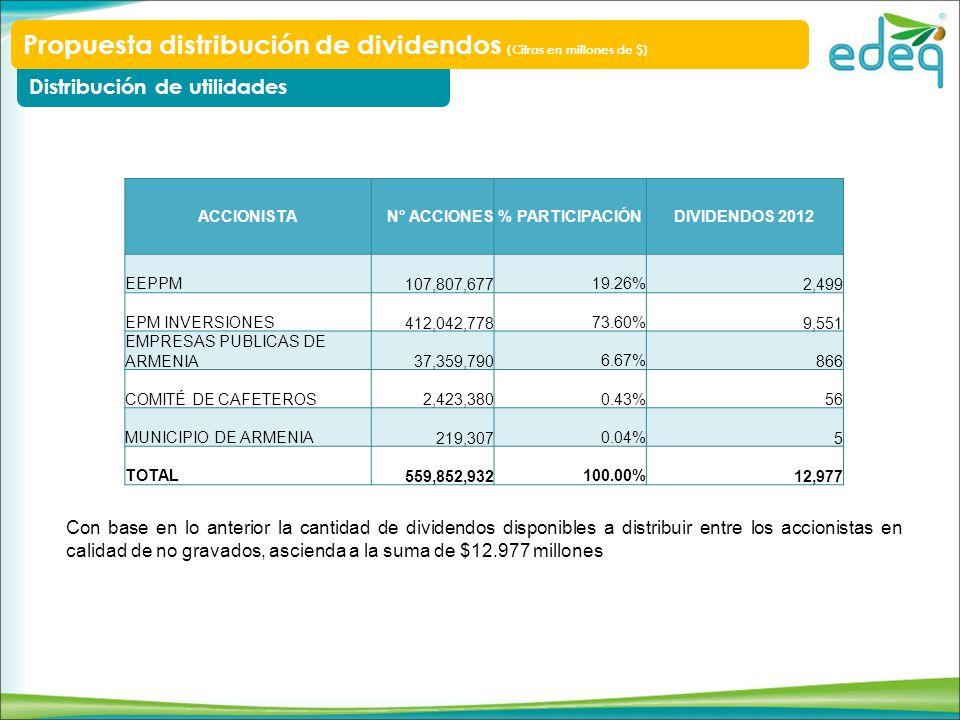 Con base en lo anterior la cantidad de dividendos disponibles a distribuir entre los accionistas en calidad de no gravados, ascienda a la suma de $12.