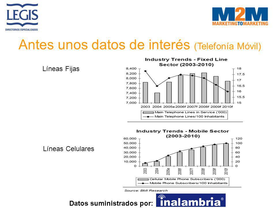 Antes unos datos de interés (Telefonía Móvil) Datos suministrados por: Líneas Fijas Líneas Celulares