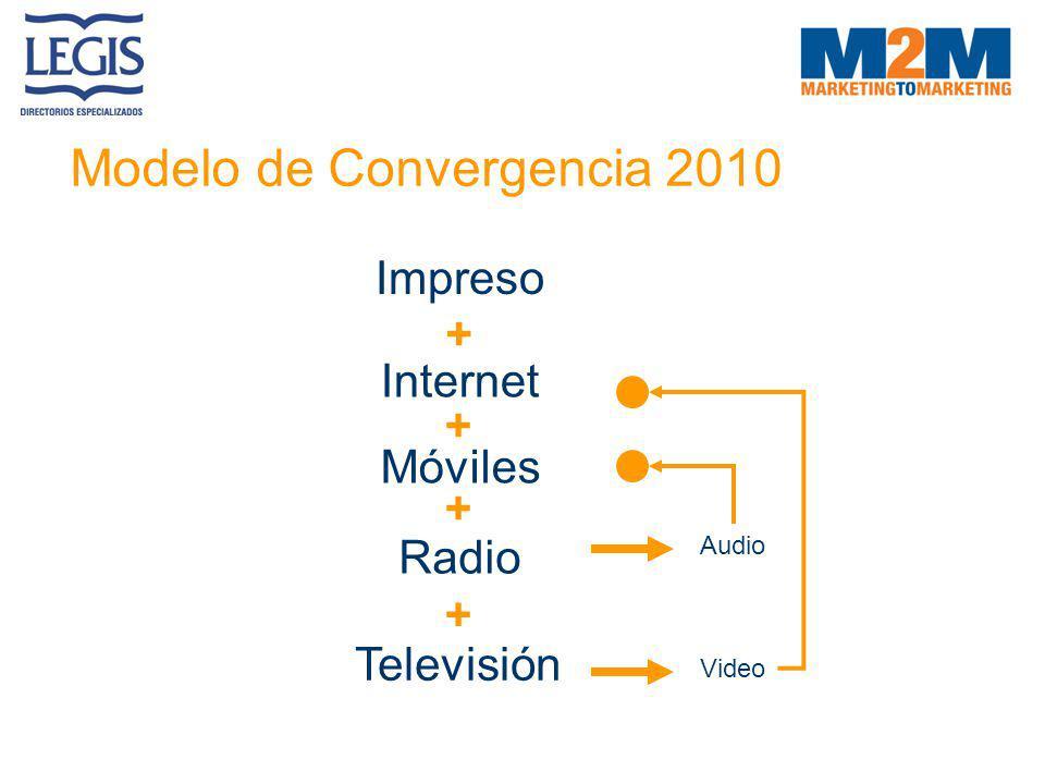 Modelo de Convergencia 2010 Impreso Internet Móviles Radio Televisión + + + + Audio Video