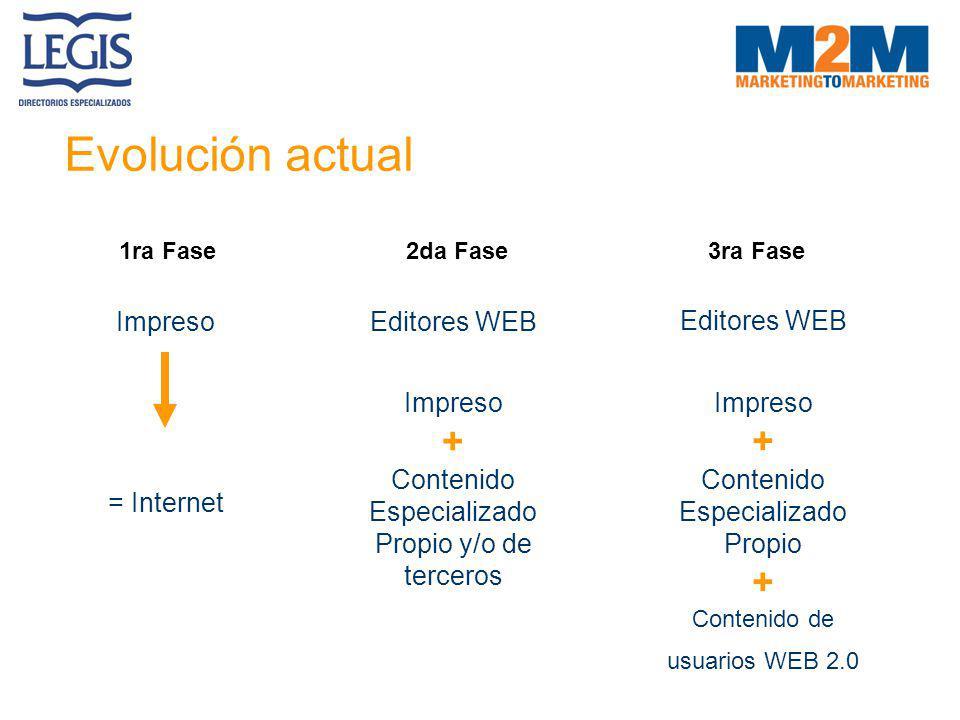 Evolución actual Impreso = Internet 1ra Fase Editores WEB Impreso + Contenido Especializado Propio y/o de terceros 2da Fase Editores WEB Impreso + Con