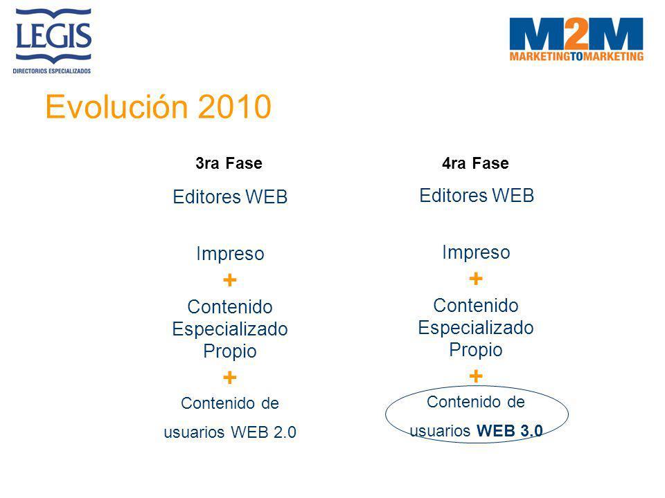 Evolución 2010 Editores WEB Impreso + Contenido Especializado Propio + Contenido de usuarios WEB 2.0 3ra Fase Editores WEB Impreso + Contenido Especia