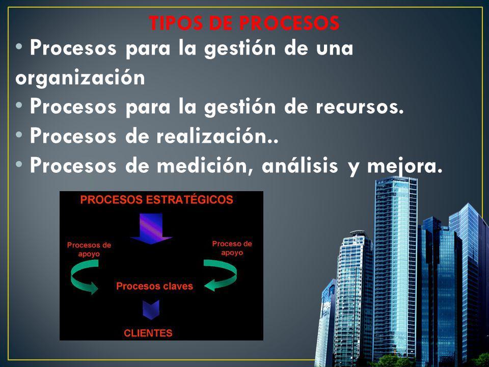 Procesos para la gestión de una organización Procesos para la gestión de recursos. Procesos de realización.. Procesos de medición, análisis y mejora.