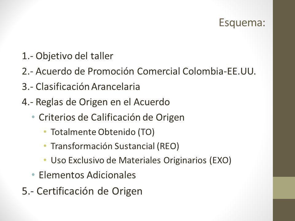 Esquema: 1.- Objetivo del taller 2.- Acuerdo de Promoción Comercial Colombia-EE.UU.