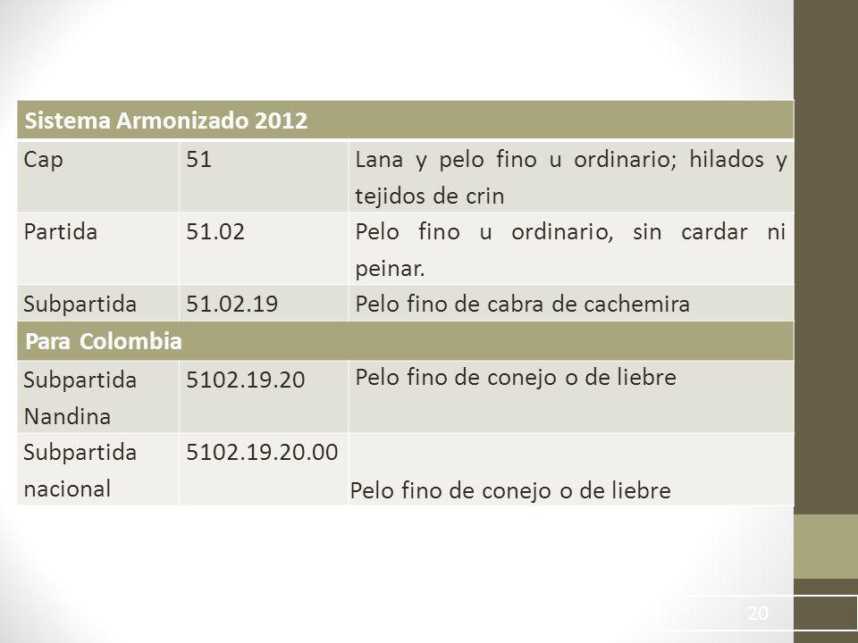 20 Sistema Armonizado 2012 Cap51 Lana y pelo fino u ordinario; hilados y tejidos de crin Partida51.02 Pelo fino u ordinario, sin cardar ni peinar.