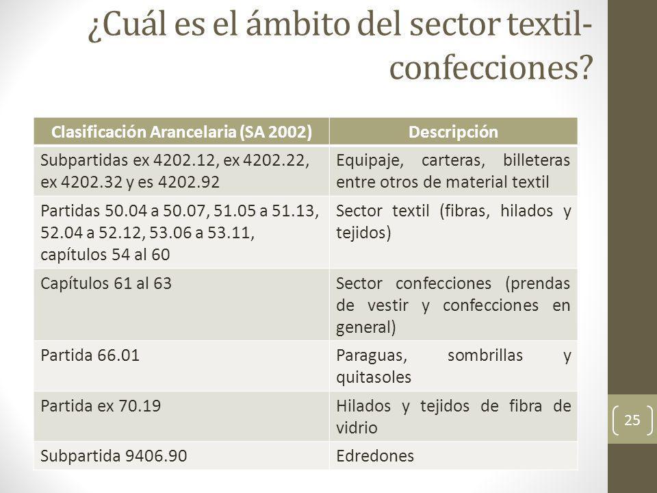 25 ¿Cuál es el ámbito del sector textil- confecciones.