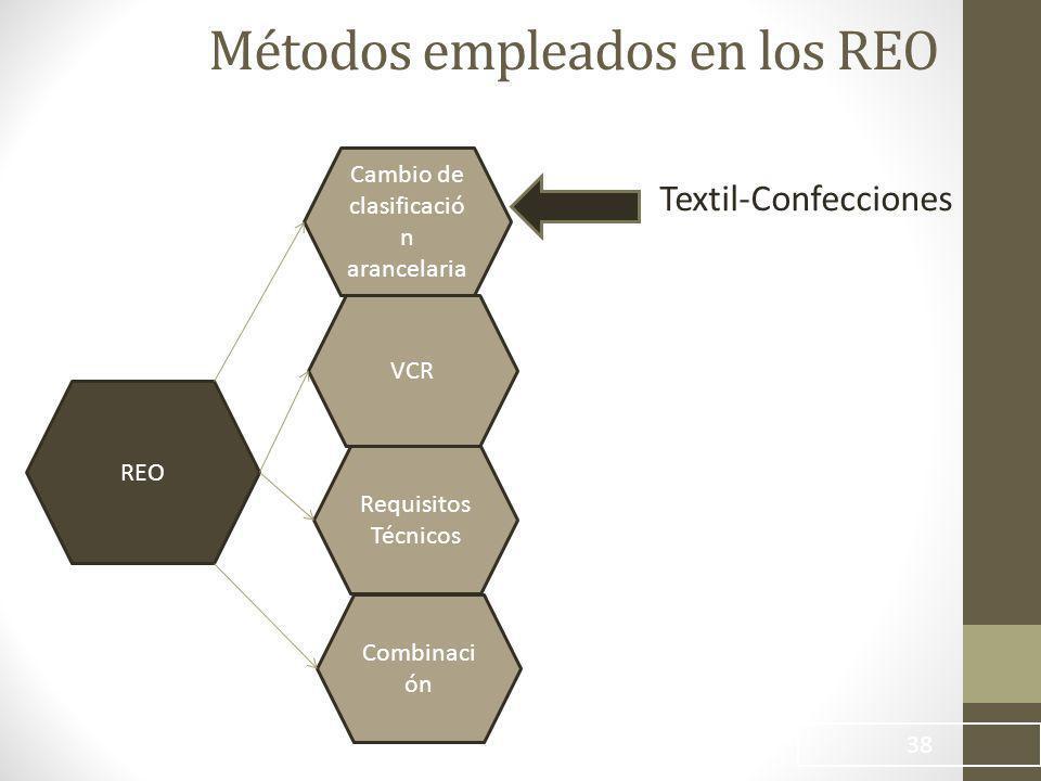 Métodos empleados en los REO 38 REO Cambio de clasificació n arancelaria VCR Requisitos Técnicos Combinaci ón Textil-Confecciones