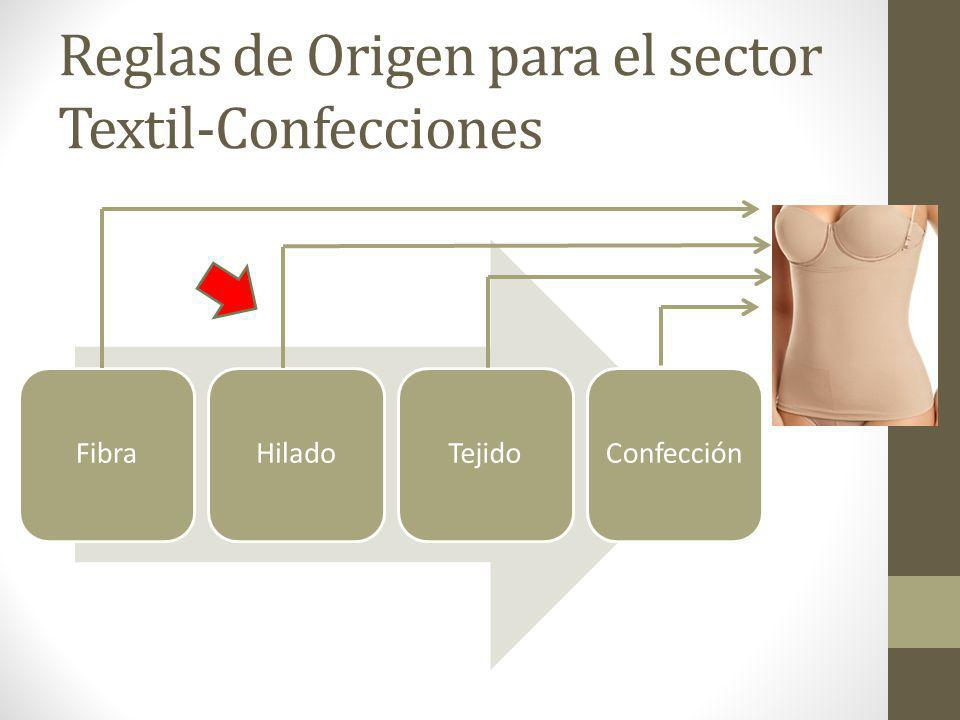 Reglas de Origen para el sector Textil-Confecciones FibraHiladoTejidoConfección
