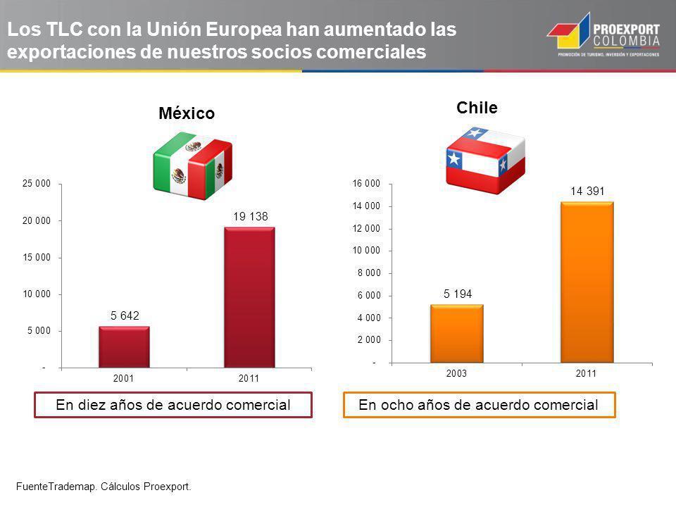 Chile México En diez años de acuerdo comercialEn ocho años de acuerdo comercial 3 Los TLC con la Unión Europea han aumentado las exportaciones de nuestros socios comerciales FuenteTrademap.