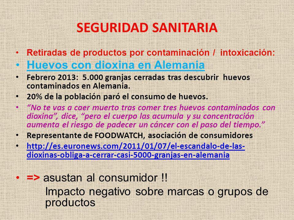 SEGURIDAD SANITARIA Retiradas de productos por contaminación / intoxicación: Huevos con dioxina en Alemania Febrero 2013: 5.000 granjas cerradas tras