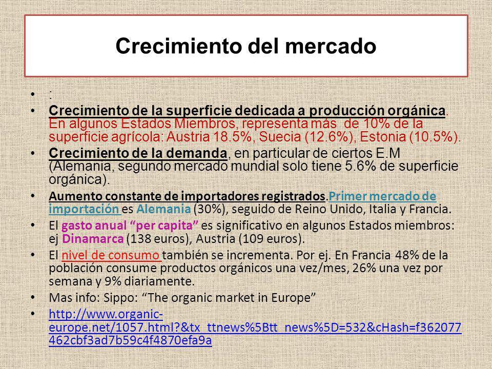 Crecimiento del mercado : Crecimiento de la superficie dedicada a producción orgánica. En algunos Estados Miembros, representa más de 10% de la superf