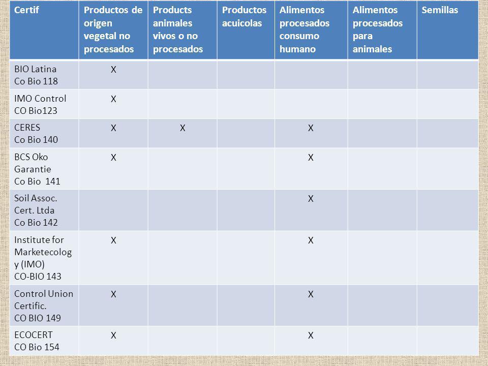 Colombia: certificadoras autorizadas (Anexo IV Reglamento (CE) 1235/2008) CertifProductos de origen vegetal no procesados Products animales vivos o no