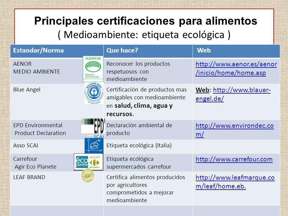 Principales certificaciones para alimentos ( Medioambiente: etiqueta ecológica ) Estandar/NormaQue hace? Web AENOR MEDIO AMBIENTE Reconocer los produc