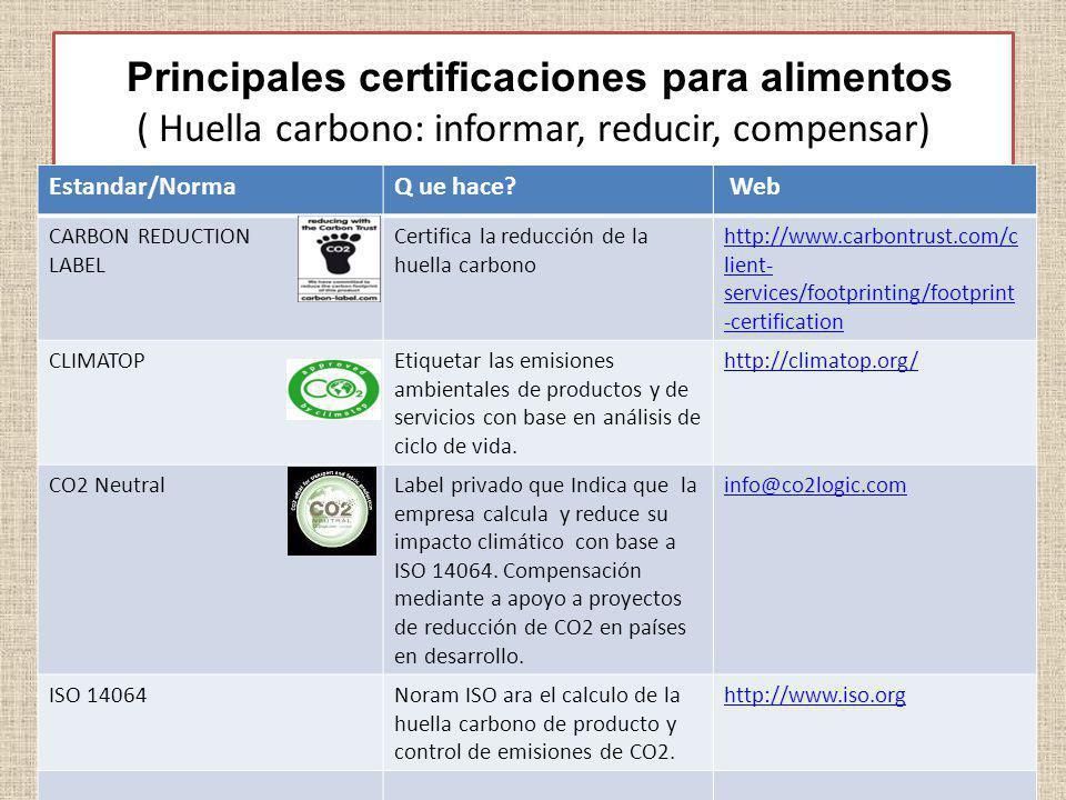 Principales certificaciones para alimentos ( Huella carbono: informar, reducir, compensar) Estandar/NormaQ ue hace? Web CARBON REDUCTION LABEL Certifi