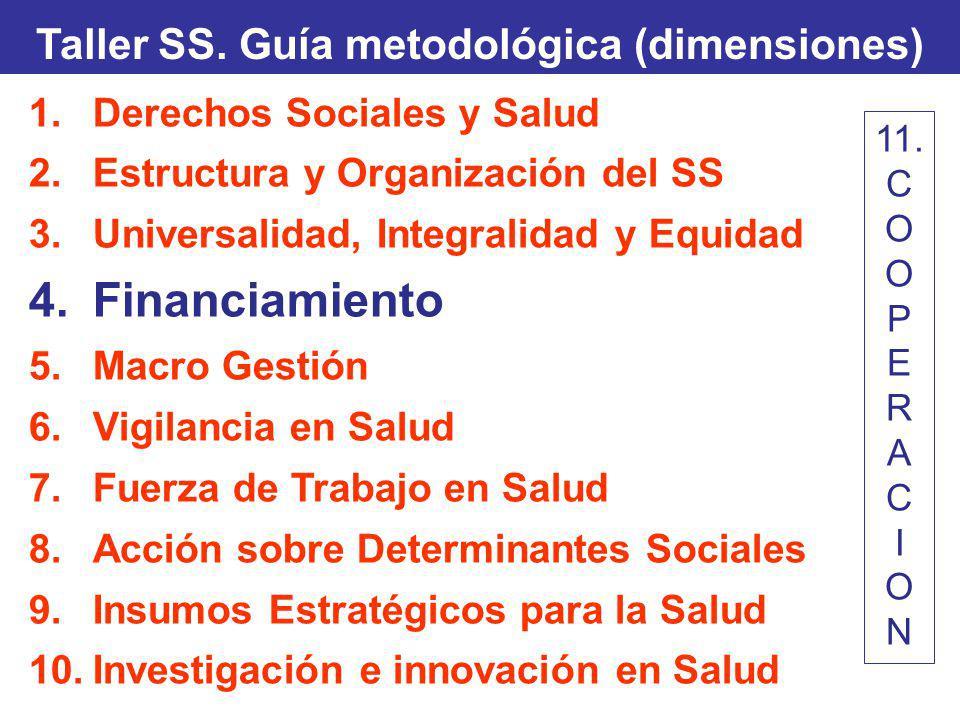 Taller SS. Guía metodológica (dimensiones) 1.Derechos Sociales y Salud 2.Estructura y Organización del SS 3.Universalidad, Integralidad y Equidad 4.Fi