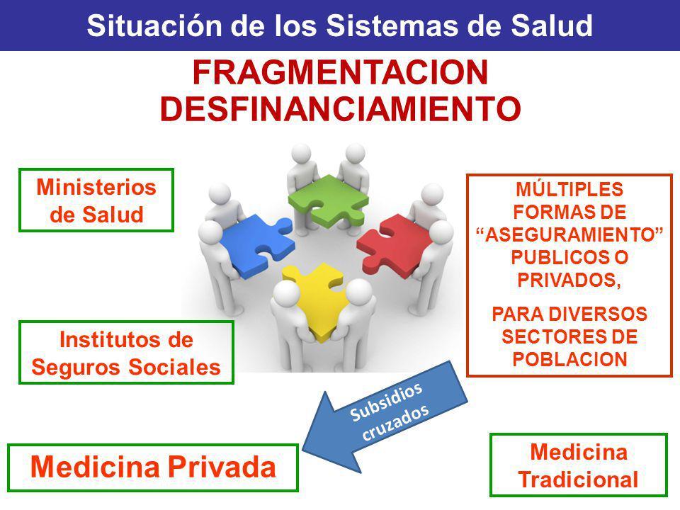 Situación de los Sistemas de Salud FRAGMENTACION DESFINANCIAMIENTO Medicina Privada MÚLTIPLES FORMAS DE ASEGURAMIENTO PUBLICOS O PRIVADOS, PARA DIVERS