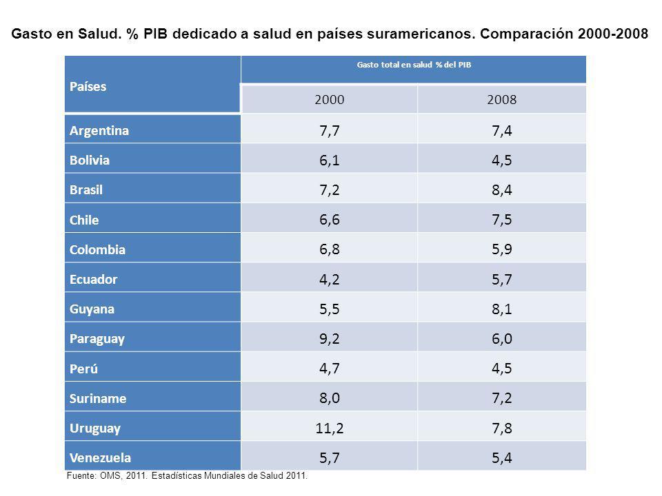 Países Gasto total en salud % del PIB 20002008 Argentina 7,77,4 Bolivia 6,14,5 Brasil 7,28,4 Chile 6,67,5 Colombia 6,85,9 Ecuador 4,25,7 Guyana 5,58,1