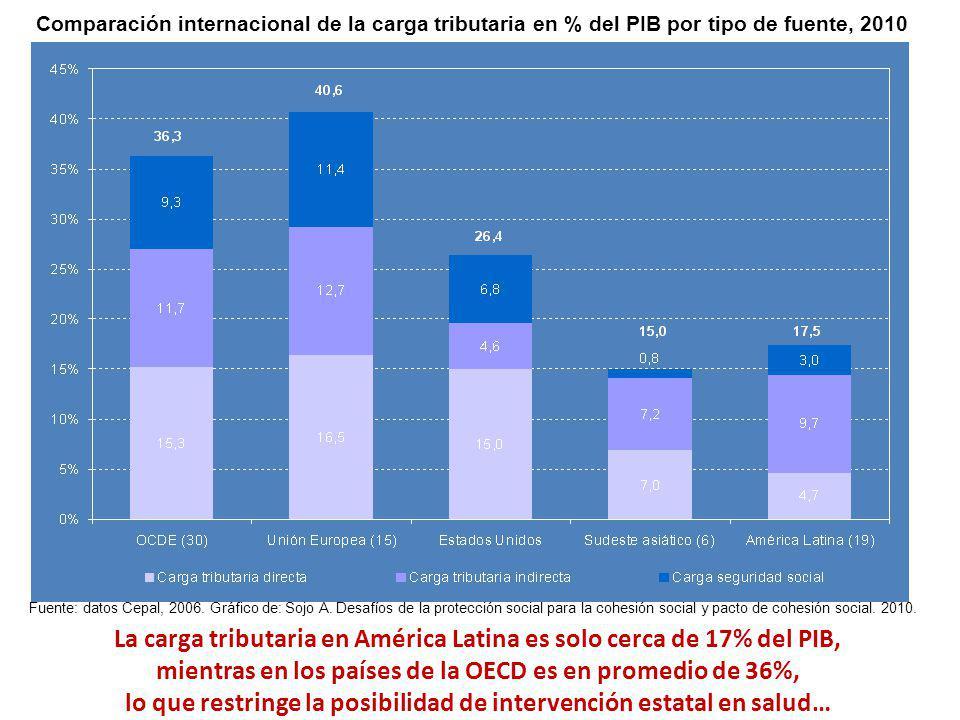 Comparación internacional de la carga tributaria en % del PIB por tipo de fuente, 2010 Fuente: datos Cepal, 2006. Gráfico de: Sojo A. Desafíos de la p