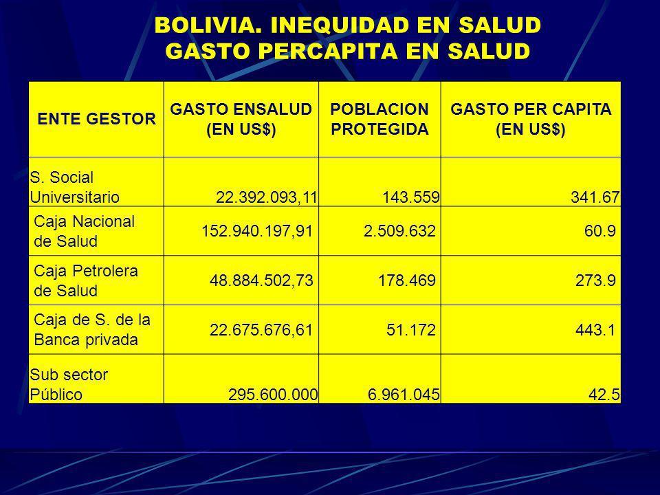 BOLIVIA. INEQUIDAD EN SALUD GASTO PERCAPITA EN SALUD ENTE GESTOR GASTO ENSALUD (EN US$) POBLACION PROTEGIDA GASTO PER CAPITA (EN US$) S. Social Univer