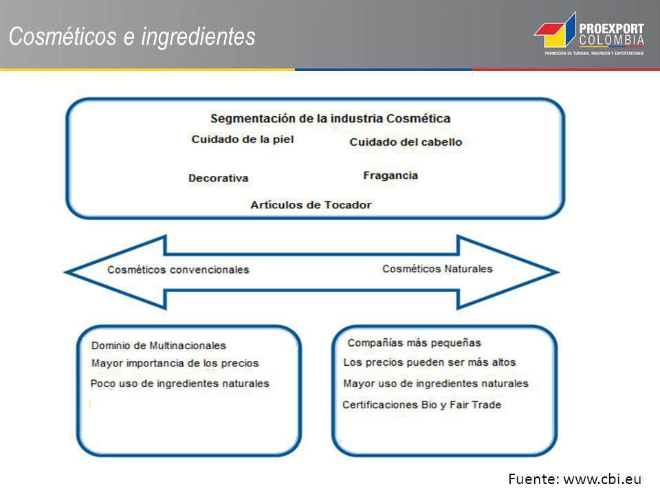 Cosméticos e ingredientes Fuente: www.cbi.eu