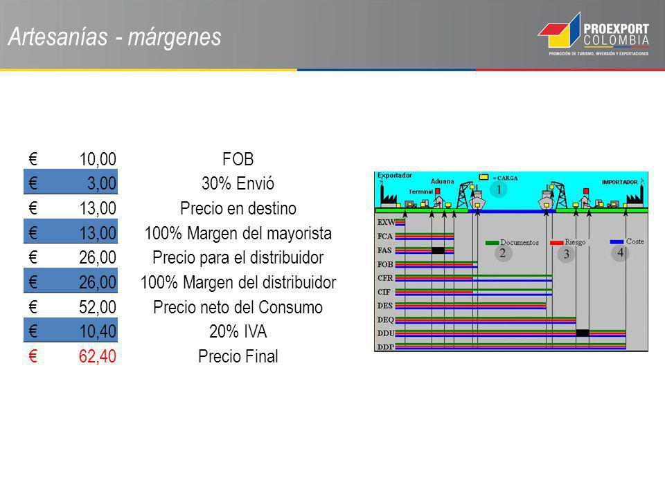 Artesanías - márgenes 10,00FOB 3,0030% Envió 13,00Precio en destino 13,00100% Margen del mayorista 26,00Precio para el distribuidor 26,00100% Margen d