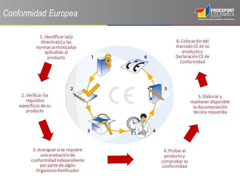 Conformidad Europea 1. Identificar la(s) directiva(s) y las normas armonizadas aplicables al producto 2. Verificar los requisitos específicos de su pr
