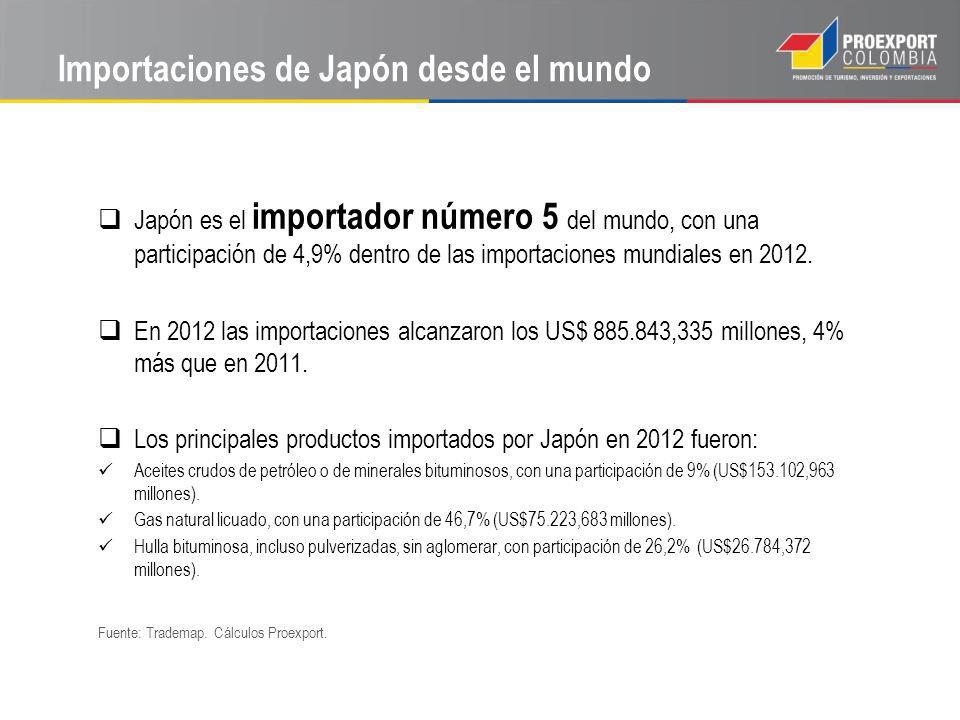 Importaciones de Japón desde el mundo Japón es el importador número 5 del mundo, con una participación de 4,9% dentro de las importaciones mundiales en 2012.