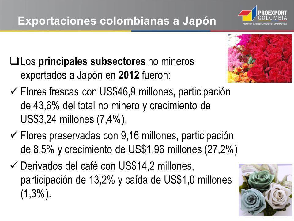 Exportaciones colombianas a Japón Los principales subsectores no mineros exportados a Japón en 2012 fueron: Flores frescas con US$46,9 millones, participación de 43,6% del total no minero y crecimiento de US$3,24 millones (7,4%).