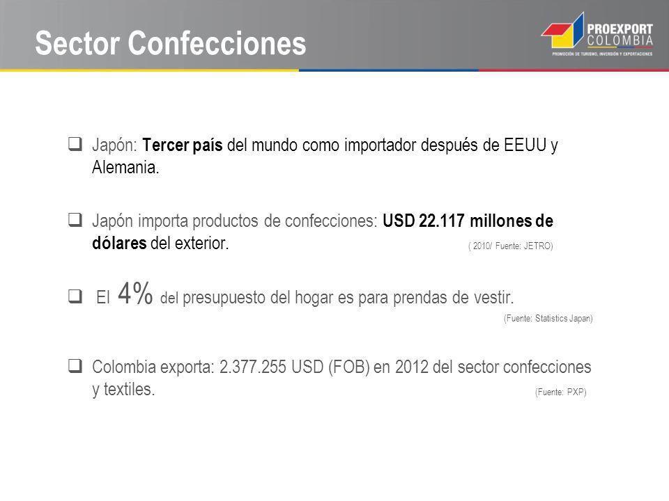 Sector Confecciones Japón: Tercer país del mundo como importador después de EEUU y Alemania. Japón importa productos de confecciones: USD 22.117 millo