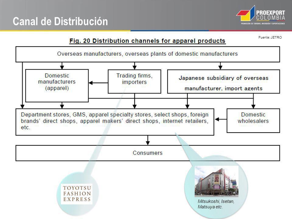 Canal de Distribución Fuente: JETRO Mitsukoshi, Isetan, Matsuya etc.