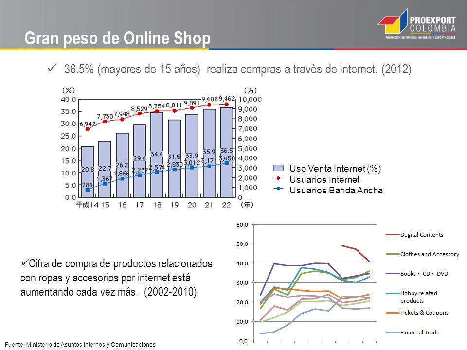 Gran peso de Online Shop 36.5% (mayores de 15 años) realiza compras a través de internet. (2012) Uso Venta Internet (%) Usuarios Internet Usuarios Ban