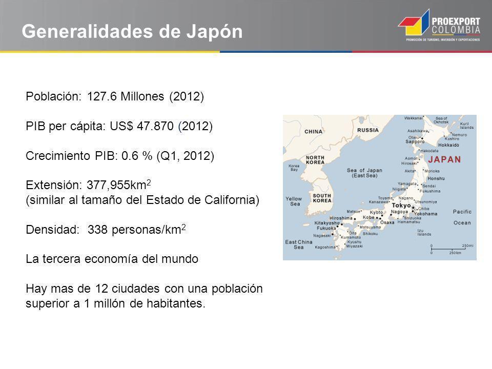 Generalidades de Japón Población: 127.6 Millones (2012) PIB per cápita: US$ 47.870 (2012) Crecimiento PIB: 0.6 % (Q1, 2012) Extensión: 377,955km 2 (similar al tamaño del Estado de California) Densidad: 338 personas/km 2 La tercera economía del mundo Hay mas de 12 ciudades con una población superior a 1 millón de habitantes.