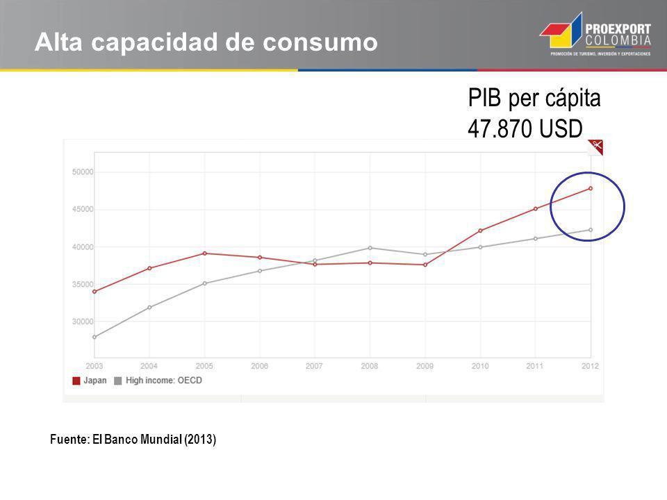 Alta capacidad de consumo Fuente: El Banco Mundial (2013) PIB per cápita 47.870 USD