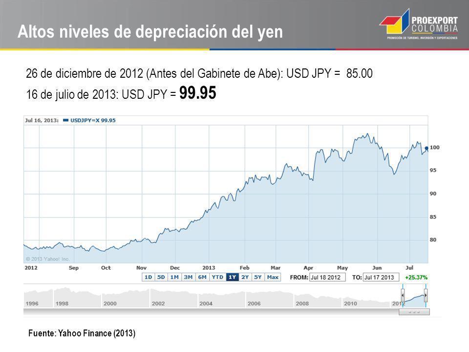 Altos niveles de depreciación del yen Fuente: Yahoo Finance (2013) 26 de diciembre de 2012 (Antes del Gabinete de Abe): USD JPY = 85.00 16 de julio de 2013: USD JPY = 99.95
