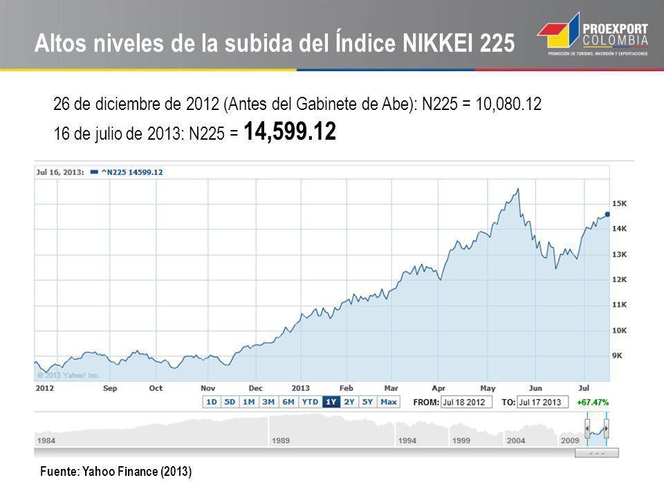 Altos niveles de la subida del Índice NIKKEI 225 Fuente: Yahoo Finance (2013) 26 de diciembre de 2012 (Antes del Gabinete de Abe): N225 = 10,080.12 16 de julio de 2013: N225 = 14,599.12