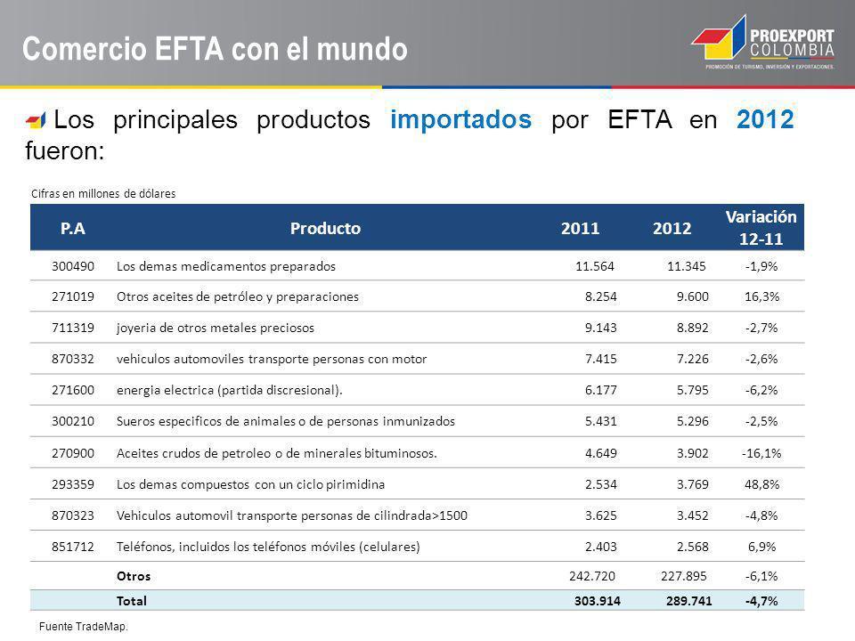 Comercio EFTA con el mundo Los principales productos importados por EFTA en 2012 fueron: Fuente TradeMap. Cifras en millones de dólares P.AProducto201