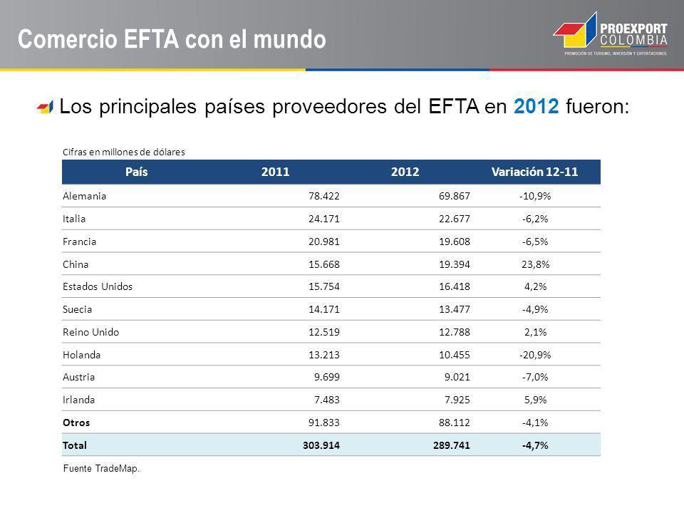 Comercio EFTA con el mundo Los principales países proveedores del EFTA en 2012 fueron: Fuente TradeMap. Cifras en millones de dólares País20112012Vari