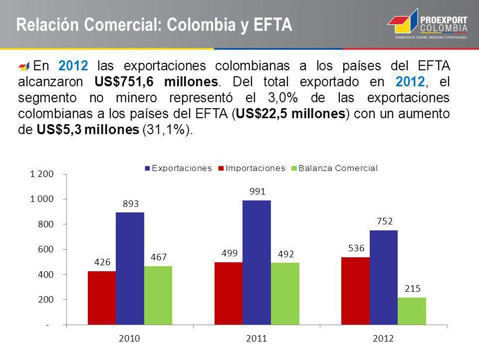 Relación Comercial: Colombia y EFTA En 2012 las exportaciones colombianas a los países del EFTA alcanzaron US$751,6 millones. Del total exportado en 2