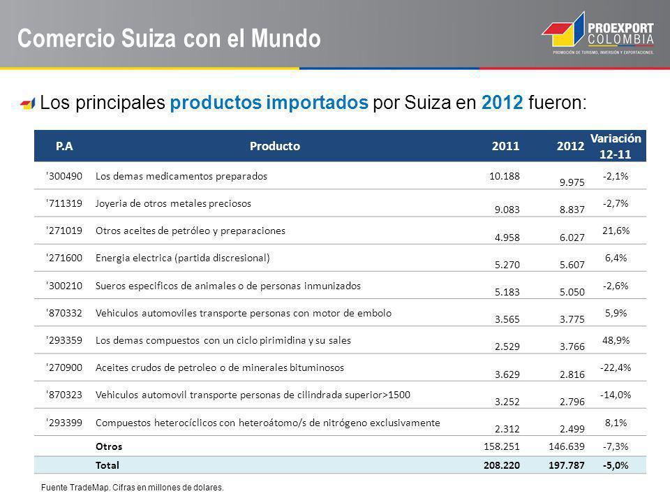 Comercio Suiza con el Mundo Los principales productos importados por Suiza en 2012 fueron: Fuente TradeMap. Cifras en millones de dolares. P.AProducto