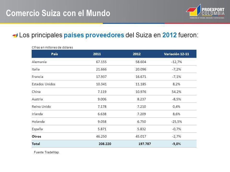 Comercio Suiza con el Mundo Los principales países proveedores del Suiza en 2012 fueron: Fuente TradeMap. Cifras en millones de dólares País20112012Va