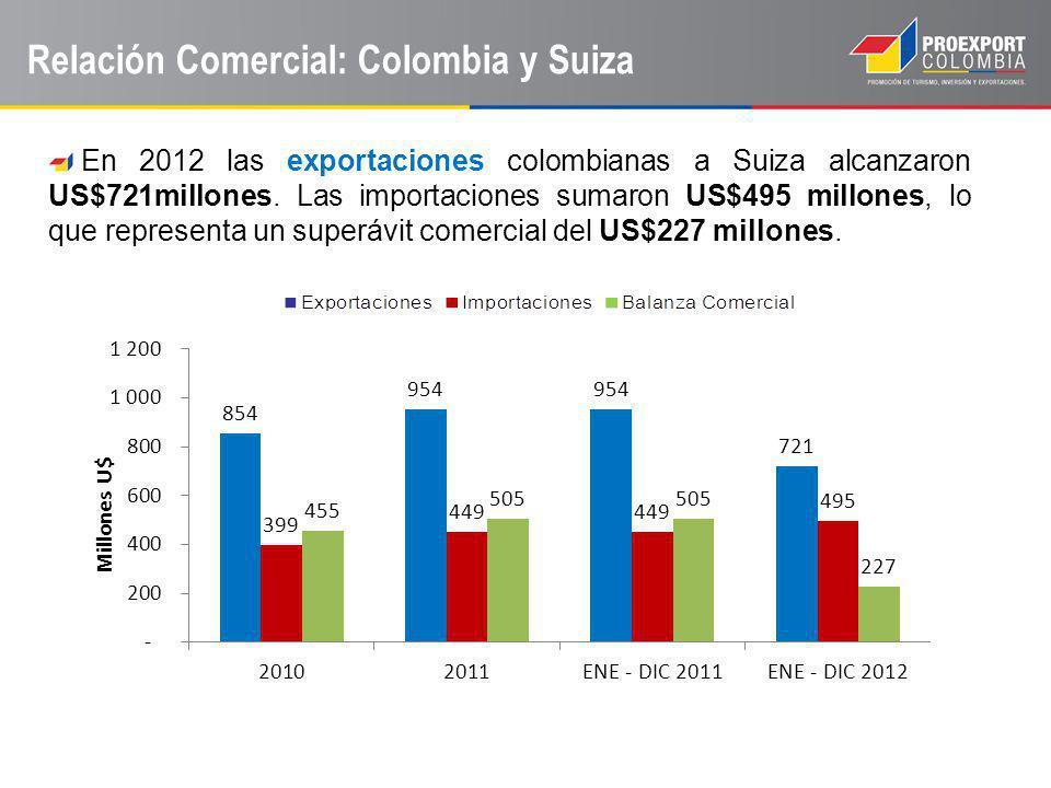 Relación Comercial: Colombia y Suiza En 2012 las exportaciones colombianas a Suiza alcanzaron US$721millones. Las importaciones sumaron US$495 millone