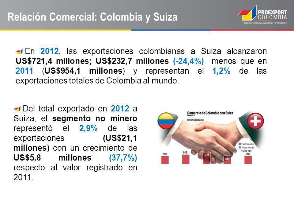 Relación Comercial: Colombia y Suiza Del total exportado en 2012 a Suiza, el segmento no minero representó el 2,9% de las exportaciones (US$21,1 millo