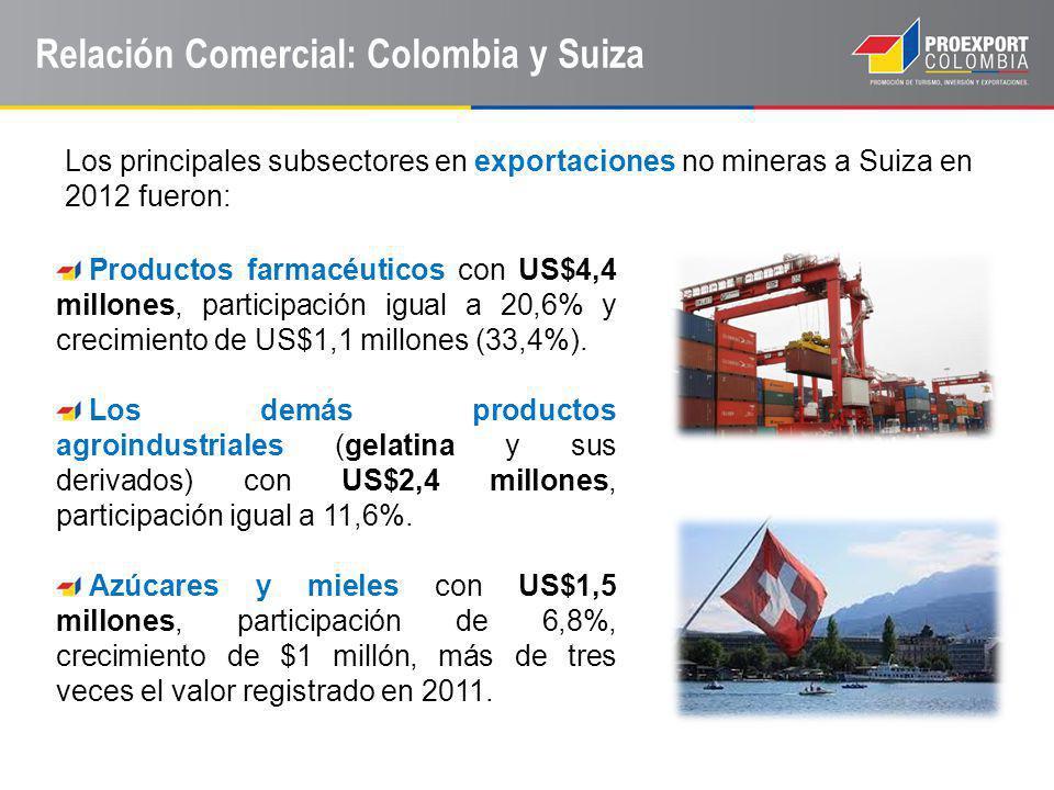 Relación Comercial: Colombia y Suiza Productos farmacéuticos con US$4,4 millones, participación igual a 20,6% y crecimiento de US$1,1 millones (33,4%)