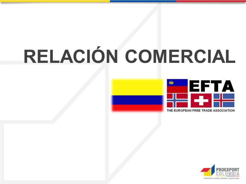 Relación Comercial: Colombia y Suiza Del total exportado en 2012 a Suiza, el segmento no minero representó el 2,9% de las exportaciones (US$21,1 millones) con un crecimiento de US$5,8 millones (37,7%) respecto al valor registrado en 2011.