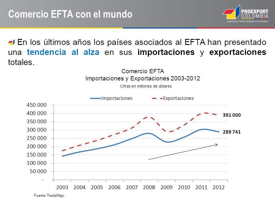 Comercio EFTA con el mundo En los últimos años los países asociados al EFTA han presentado una tendencia al alza en sus importaciones y exportaciones